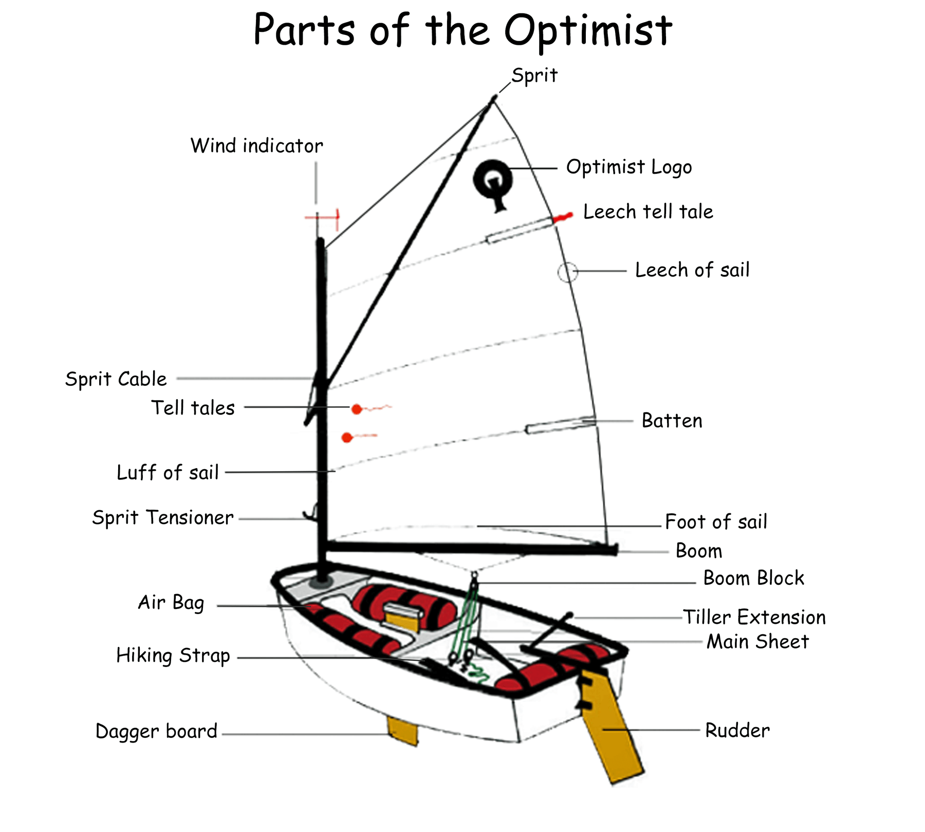 Parts of the Optimist.png